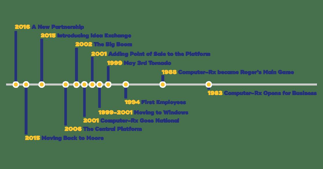 Computer-Rx timeline